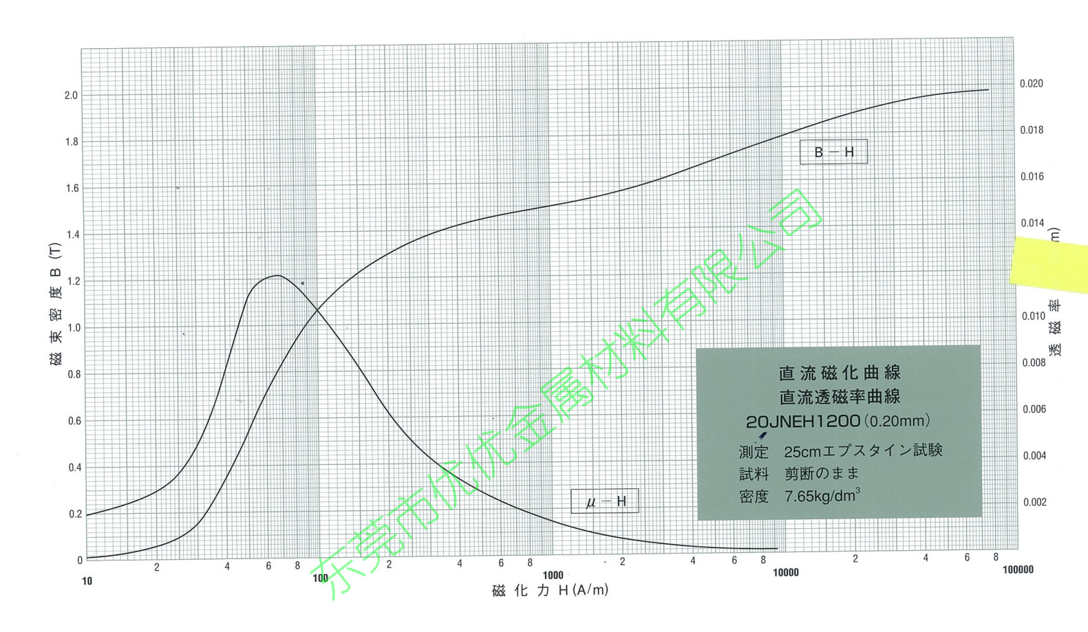 20JNEH1200磁化曲线B-H magnetizing curve